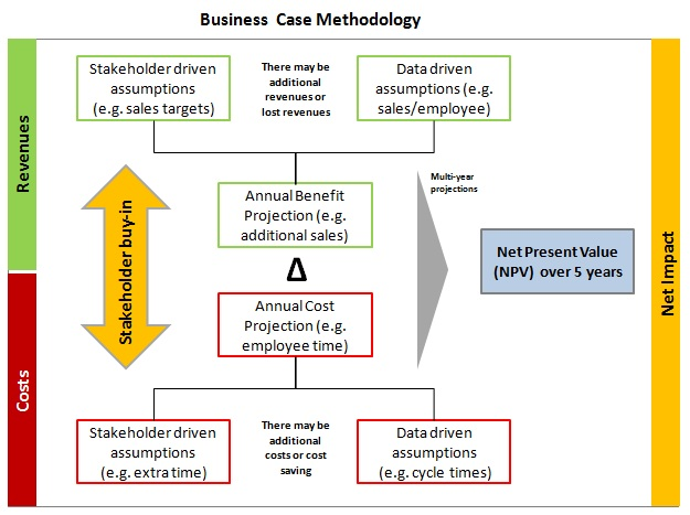 Business Case Analysis  Business Diagrams Frameworks Models