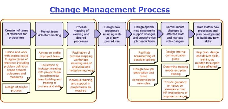 Change Management Explained Business Diagrams