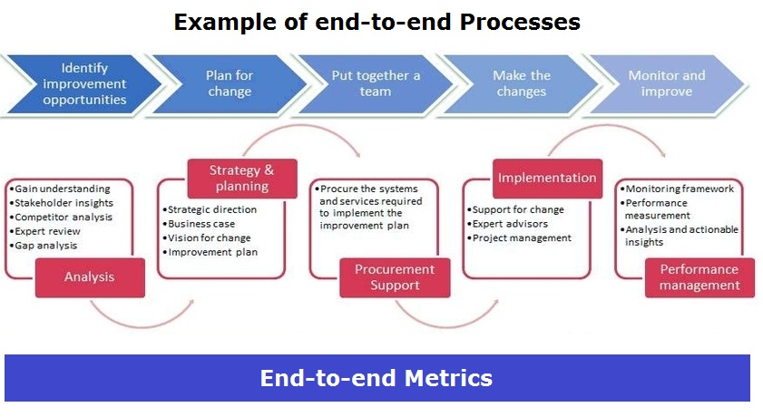 End-to-end Process