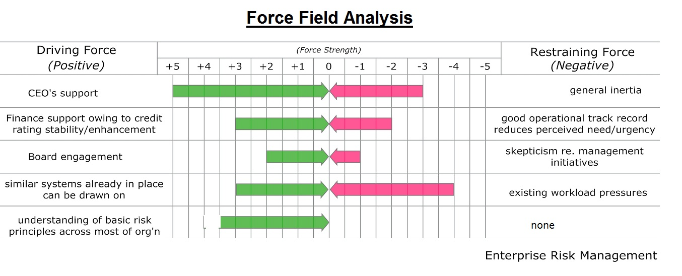Force Field Analysis Chart Business Diagrams Frameworks Models
