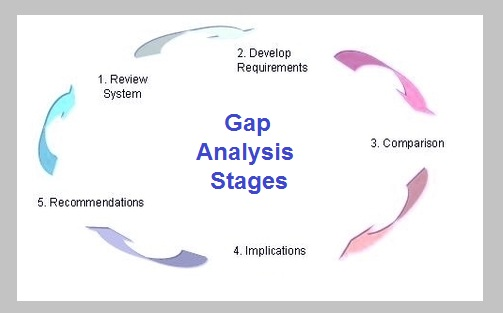 Gap Analysis Sample  Business Diagrams Frameworks Models Charts