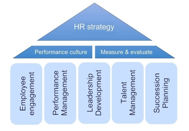 business strategy and hr With a proper hr strategy or strategic hr plan, a company can establish how to go forward with hr development and recruitment, while also linking hr management with the central strategic plans of the company.