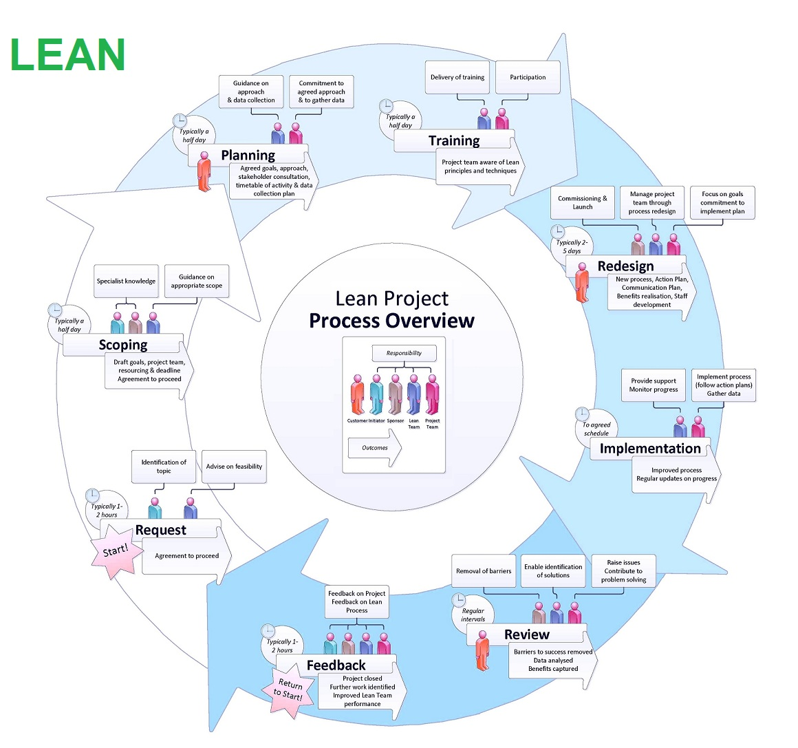 project management business diagrams frameworks models charts