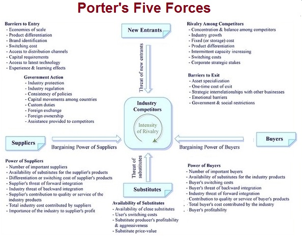 Strategy business diagrams frameworks models charts for Porter 5 forces definition