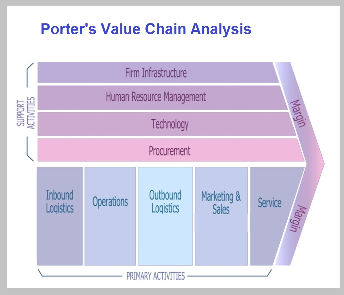 porters value chain diagram business diagrams