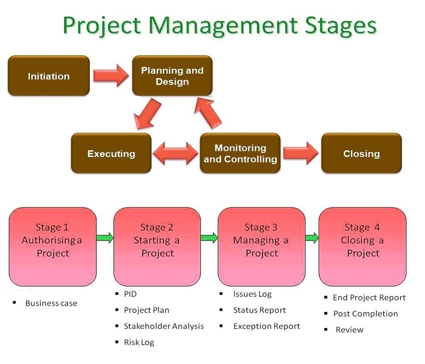 an analysis of the stages of business project management Finalised, handed over to the business owners for implementation and it is  currently  project management phases, approval processes, etc), include the  various  each level is a summary of the work in its lower levels.