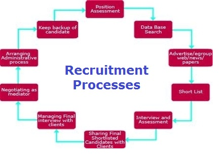 Recruitment Process Sample  Business Diagrams Frameworks Models