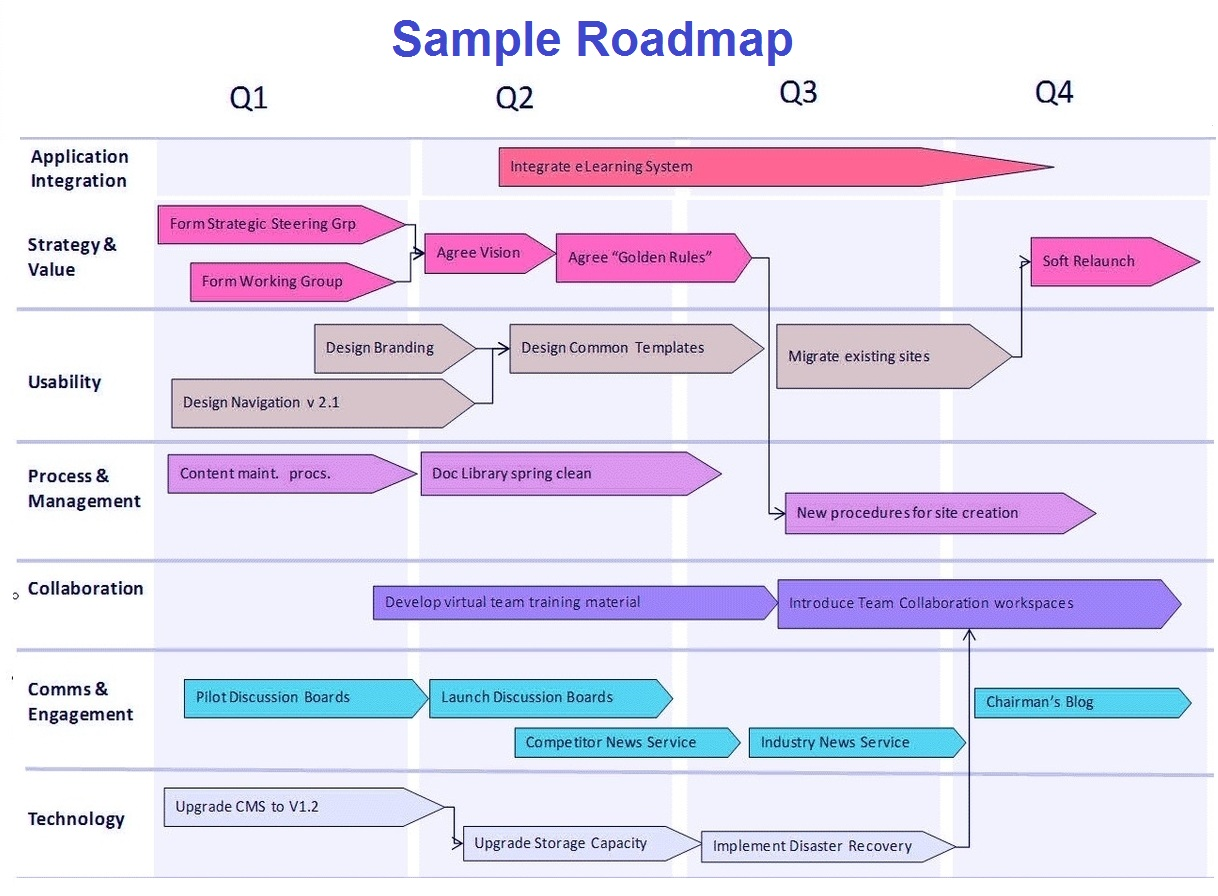 Business Roadmap Example Geccetackletartsco - Sample business roadmap template