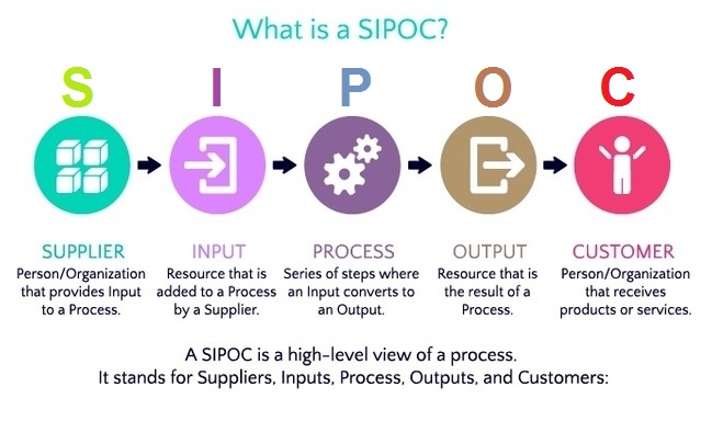 Sipoc Business Diagrams Frameworks Models Charts And Graphs