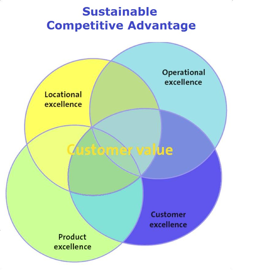 h ms sustainable competitive advantage Definition of sustainable competitive advantage: a long-term competitive  advantage that is not easily duplicable or surpassable by the competitors.