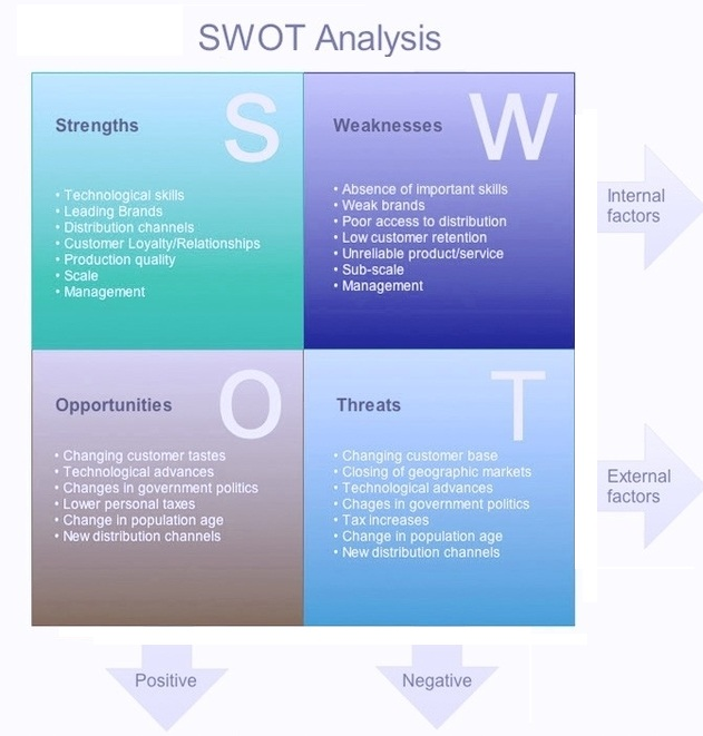 Swot Analysis Example  Business Diagrams Frameworks Models