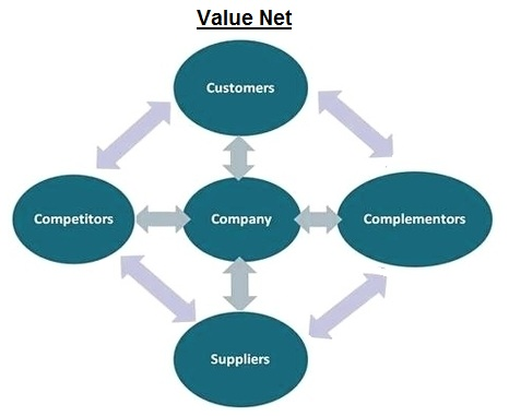 how to find net value